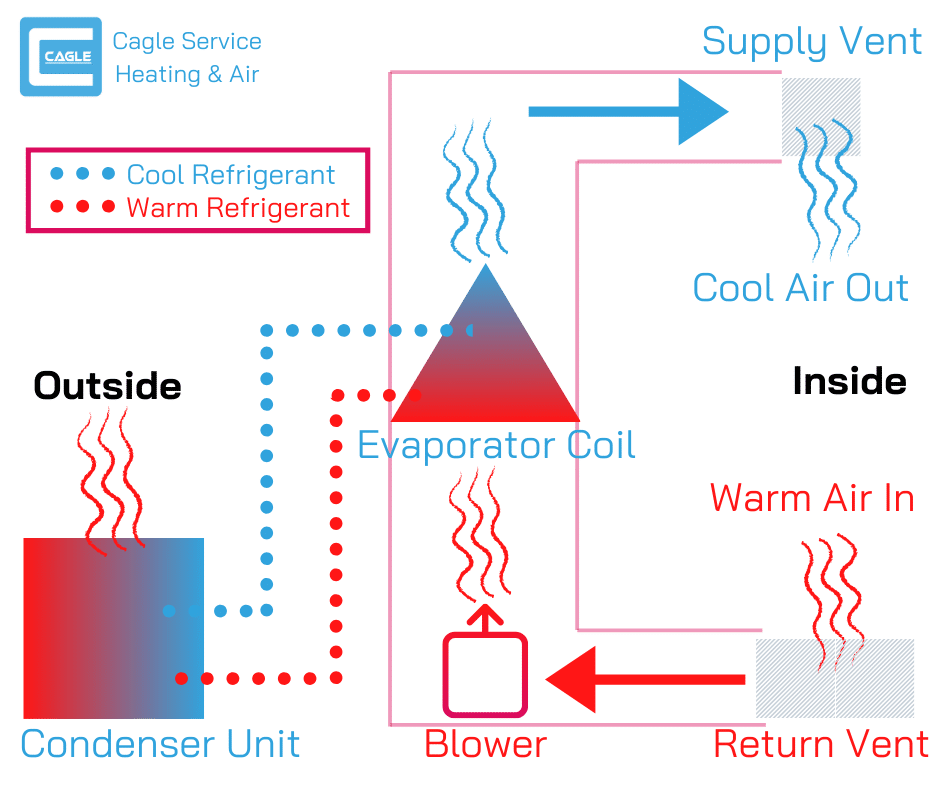 colored diagram describing how an air conditioner works