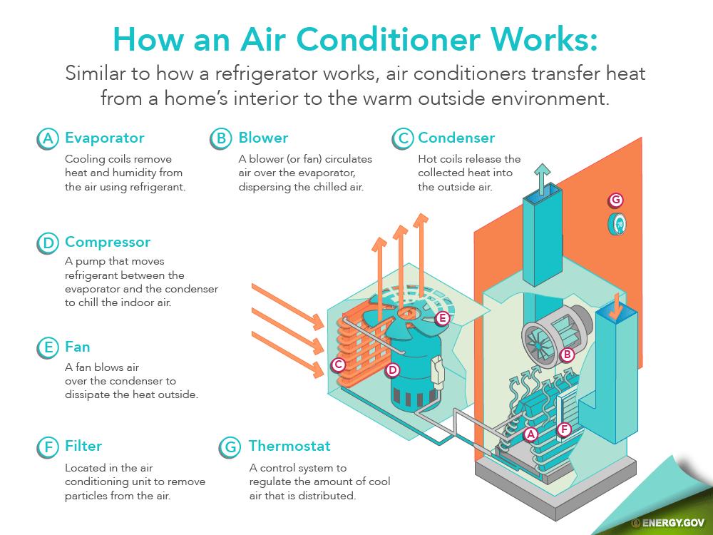 infographic illustrating how a hvac system works