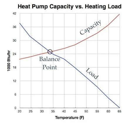 heat pump efficiency chart